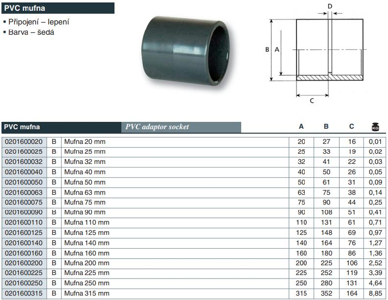 Vágnerpool PVC tvarovka - mufna 125 mm